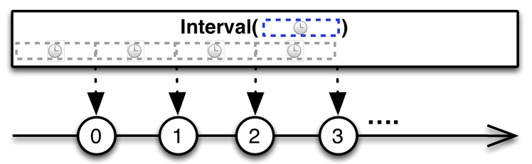 Interval operator marble diagram