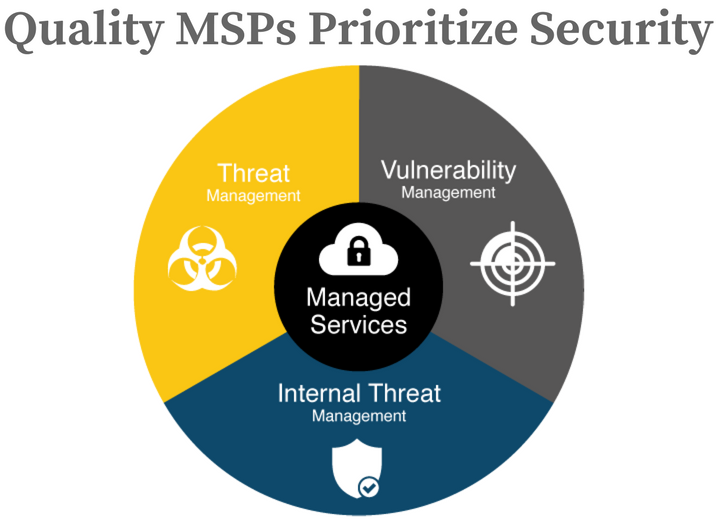 Quality MSPs Prioritize Security