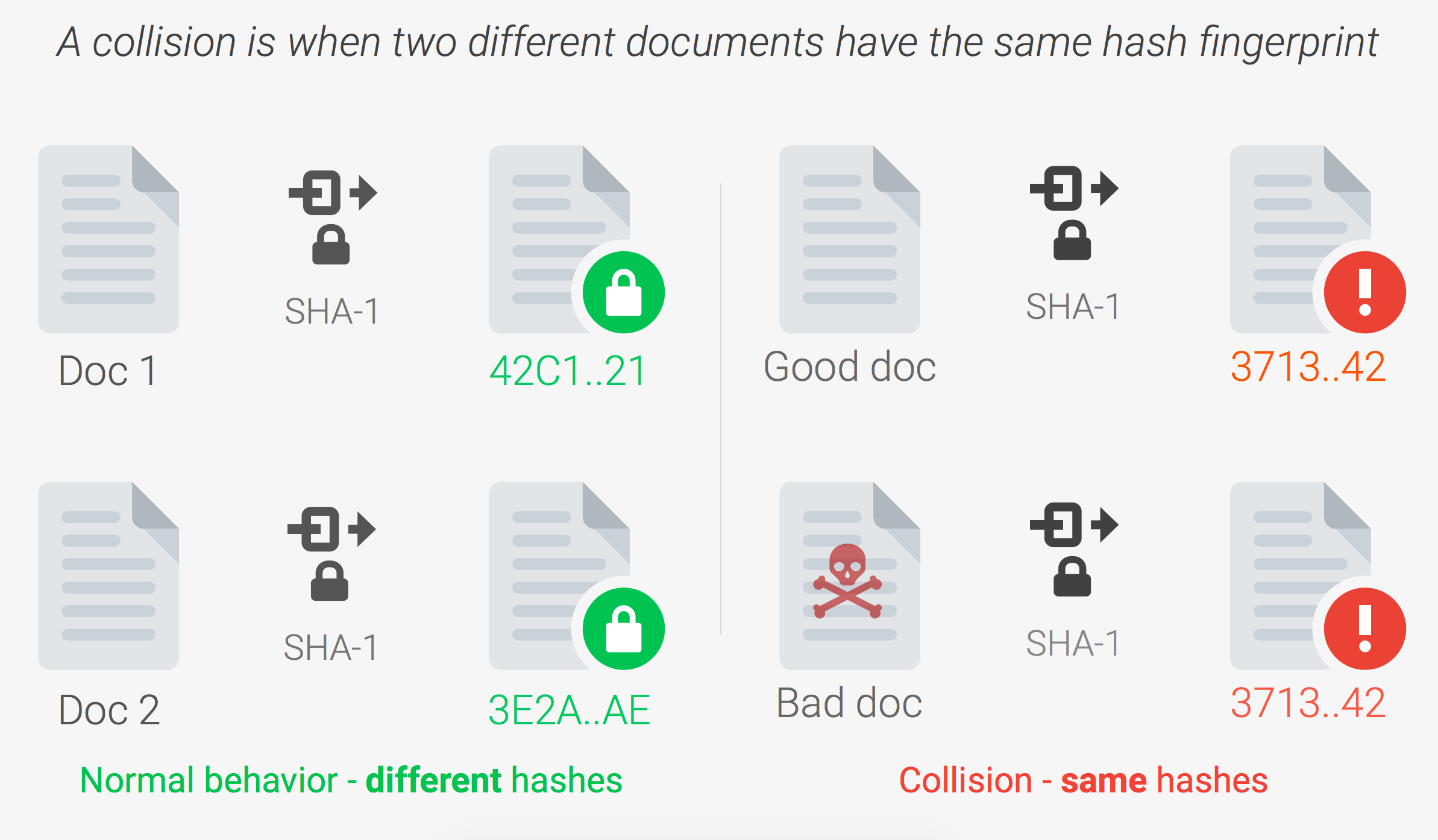Data Integrity graphic showing unique, different hashes and same hashes - normal vs. collision