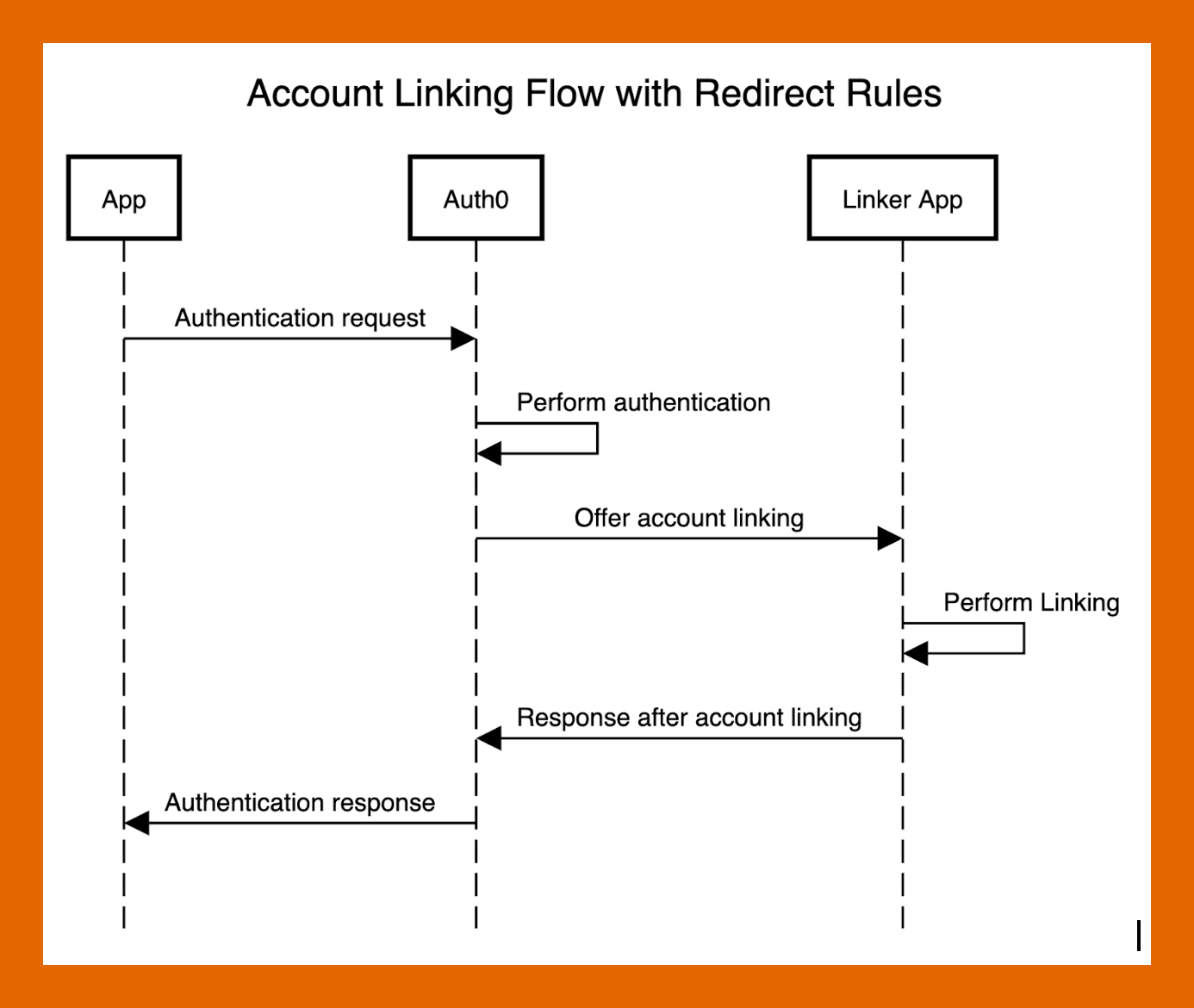 Account Linking Flow with Redirect Rules