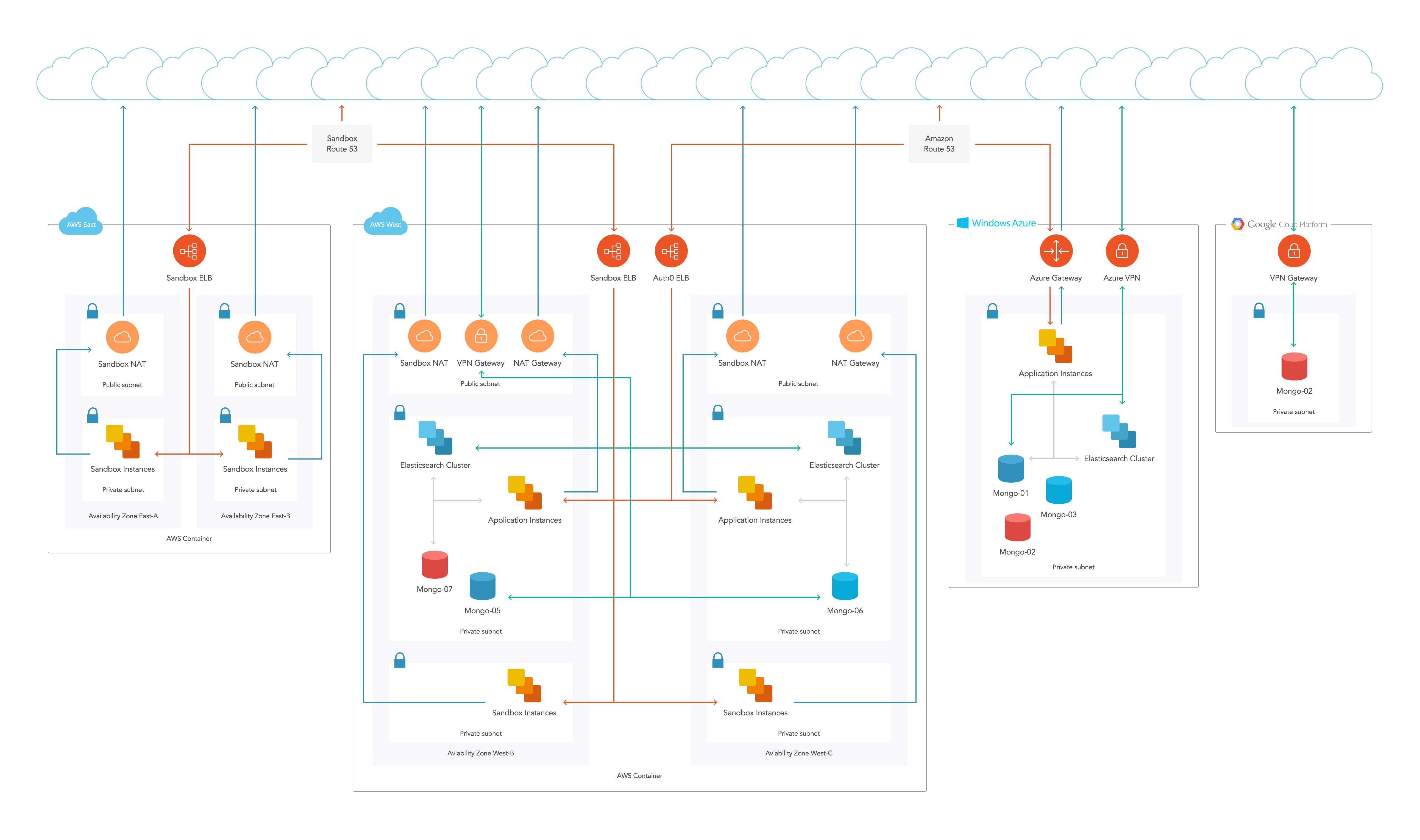 Auth0 High Availability Architecture