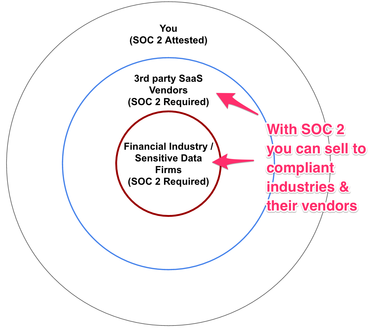 Being SOC compliant lets you sell to companies that require it
