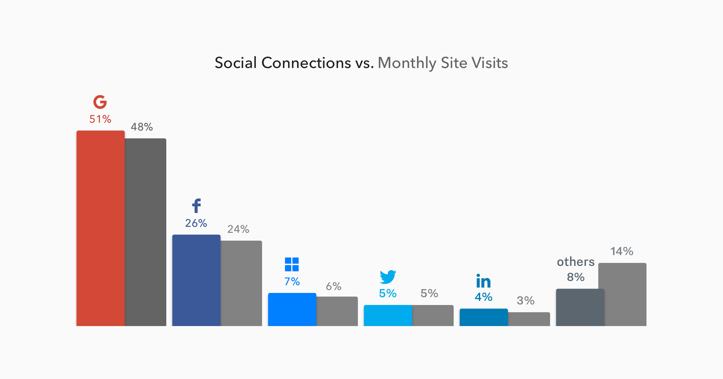 Social Connections vs Monthly Site Visits