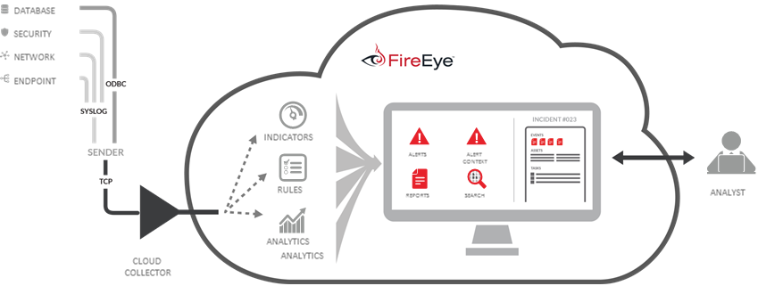 FireEye Threat Analytics Platform