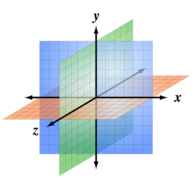3D coordinate system example