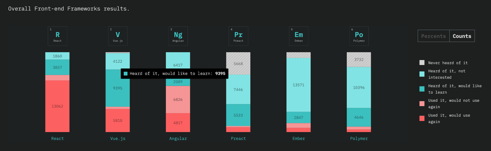 Vue State of JS Survey - Framework comparison