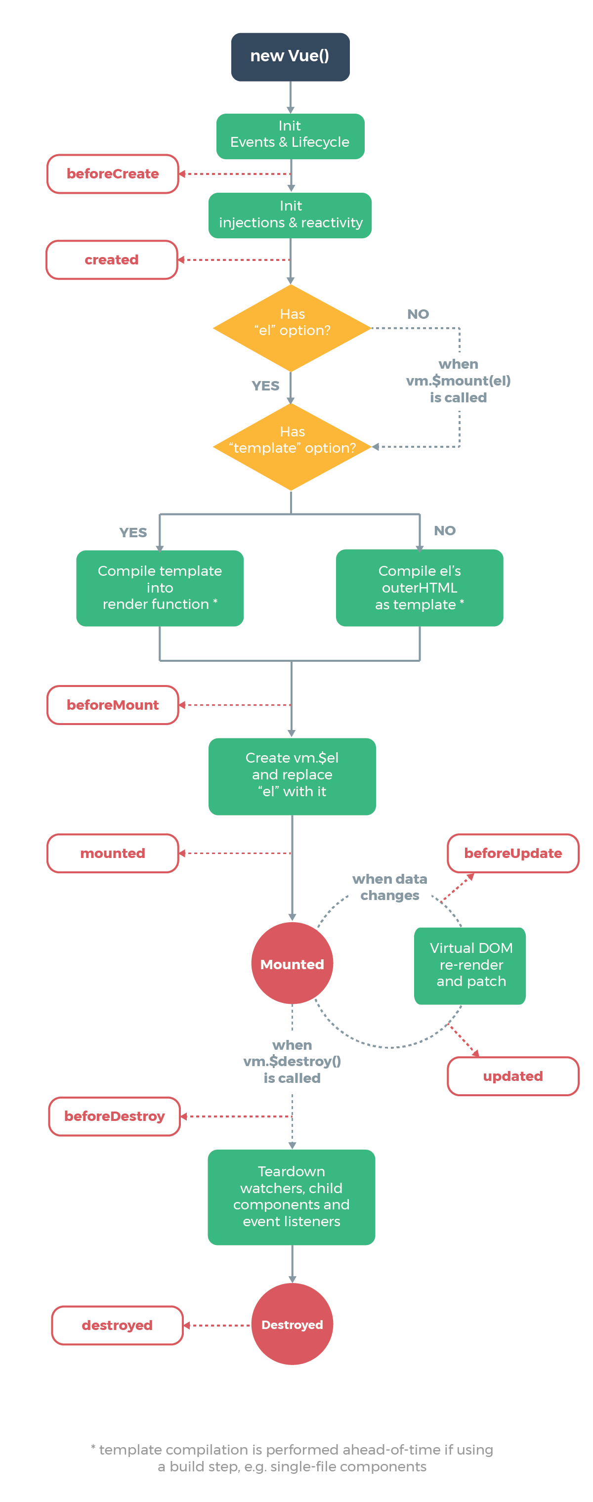 Vue lifecycle hooks