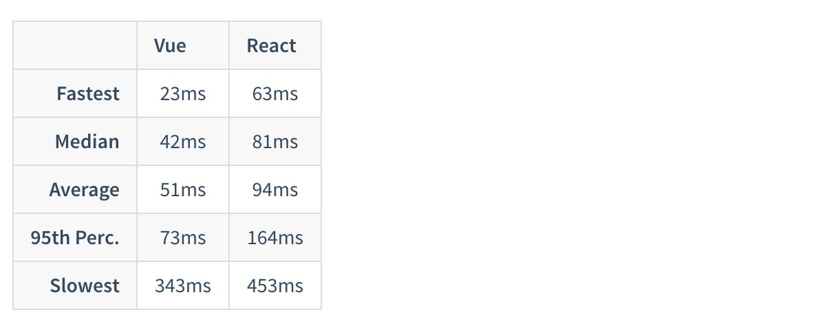Vuejs - React Metrics