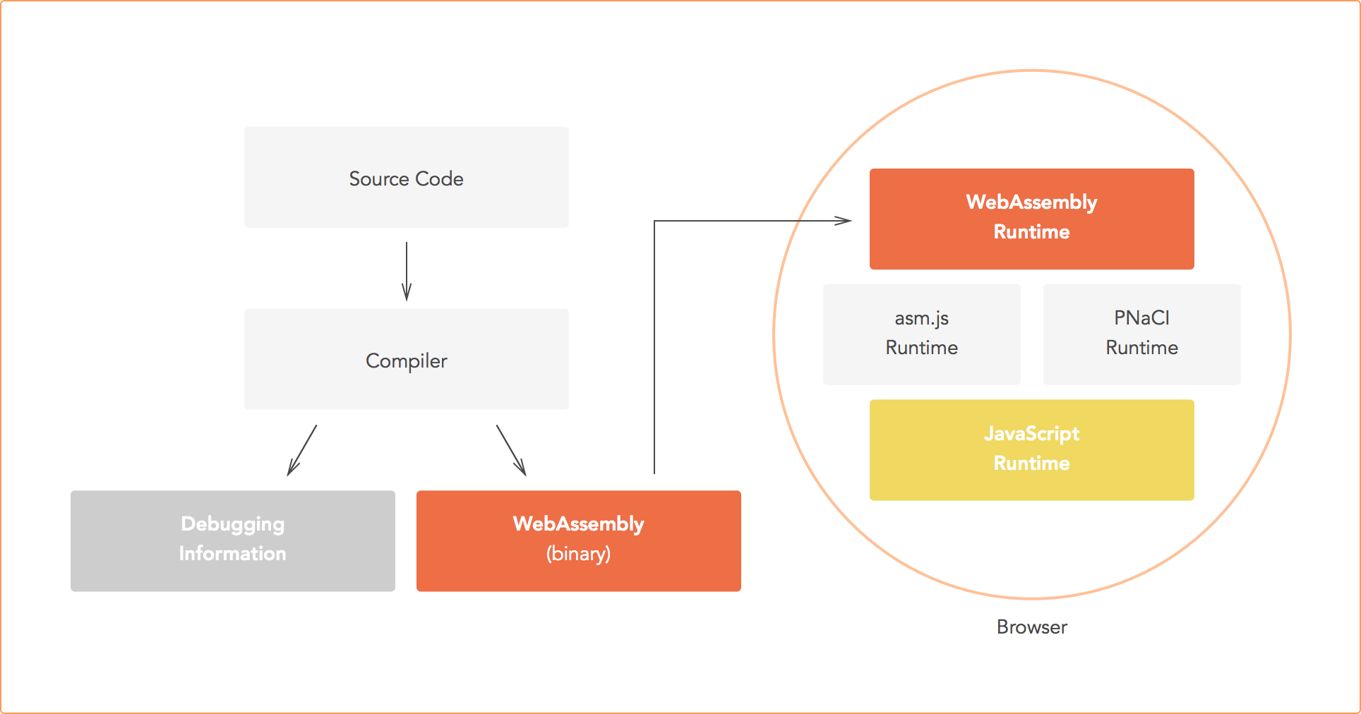 WebAssembly development flow
