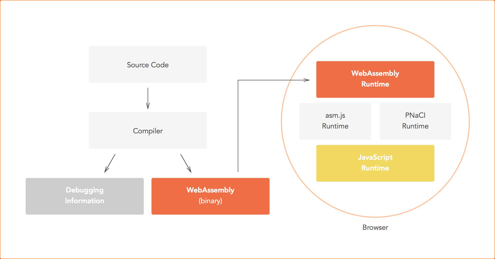 WebAssembly development flow