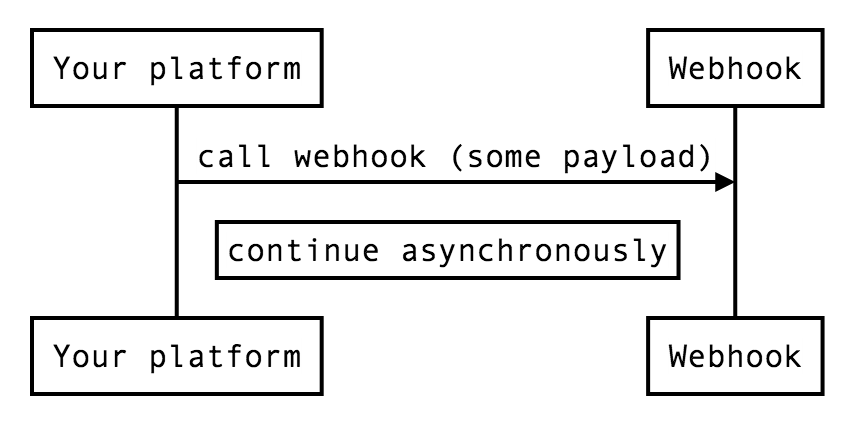 Asynchronous nature of Webhooks