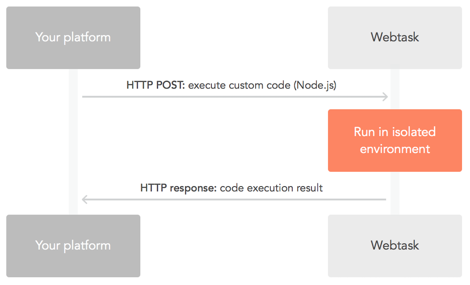 Platform extensibility through custom code with webtasks