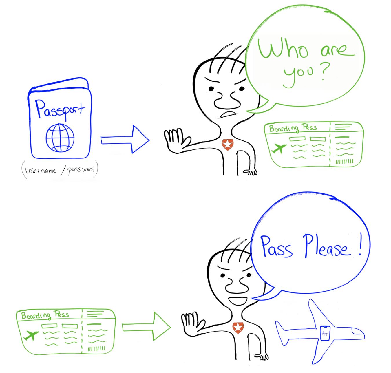 Passport Authorization Example graphic drawing