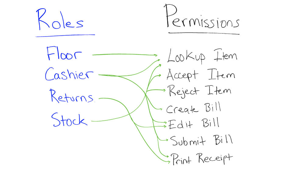List of Roles and their Permissions