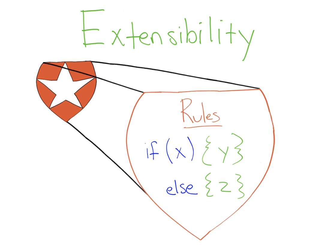 Rules Extensibility