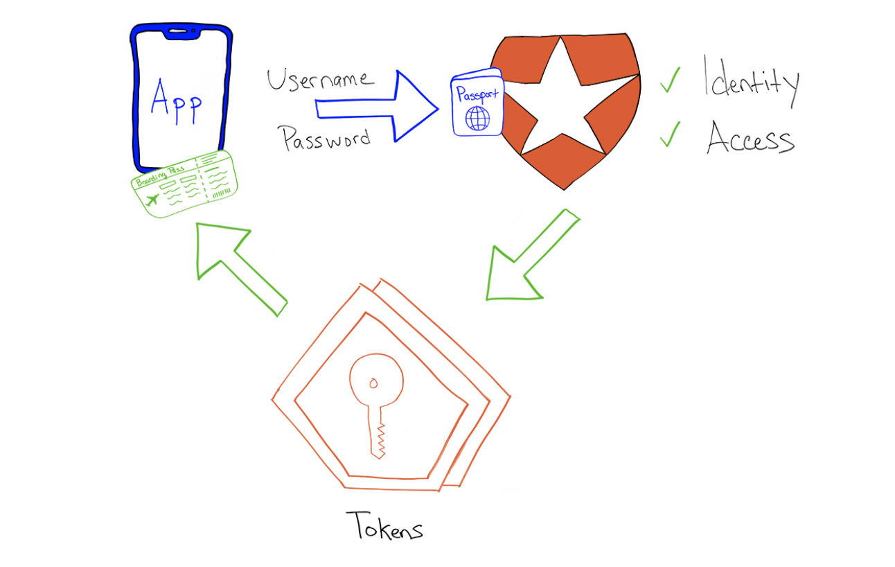Simple App Authorization Example graphic drawing