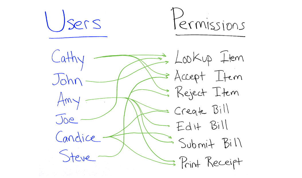 List of Users and their Permissions