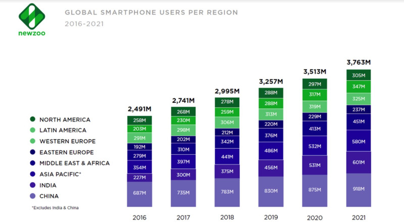 Graph showing global smartphone usage statistics - currently at over 3 billion