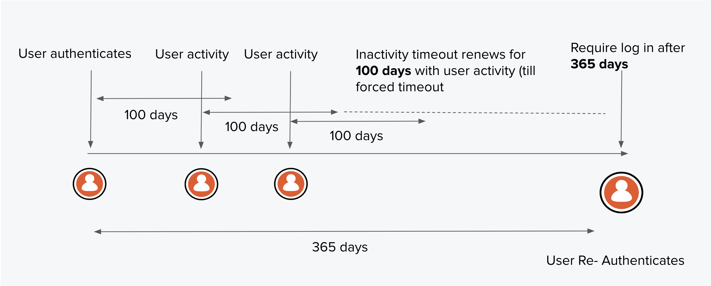 Auth0 Long-Lived Sessions - New Session Limits 100 Days/365 Days total timeout chart
