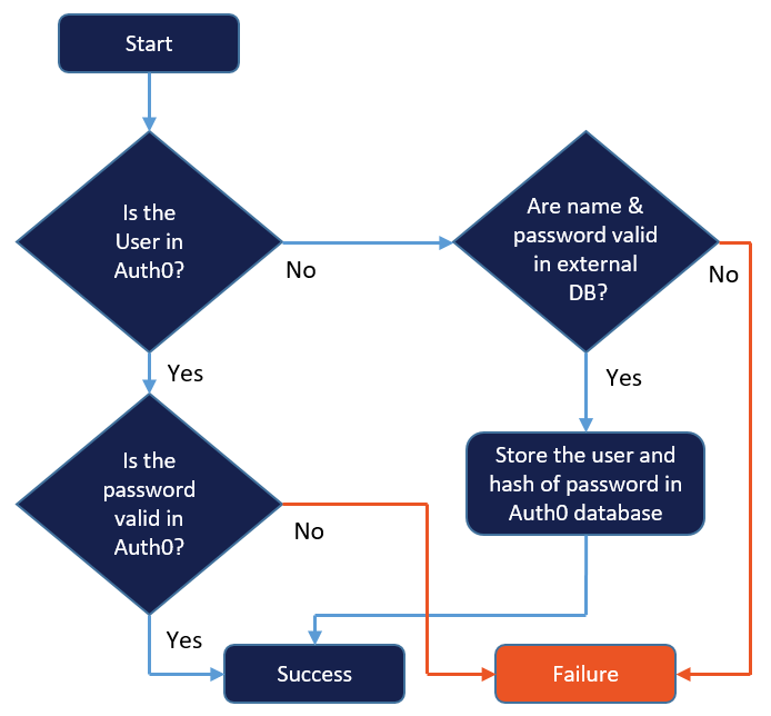 Logic diagram for moving users to the Auth0 database