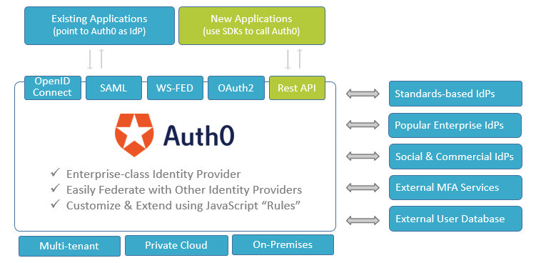 Auth0 is introduced between the applications and existing employee IDP