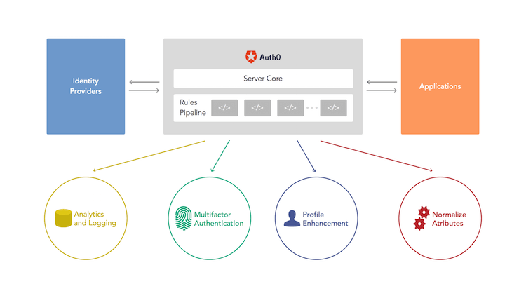 Auth0 Rules Pipeline