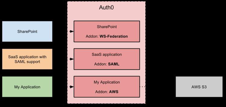 Addons Example Diagram