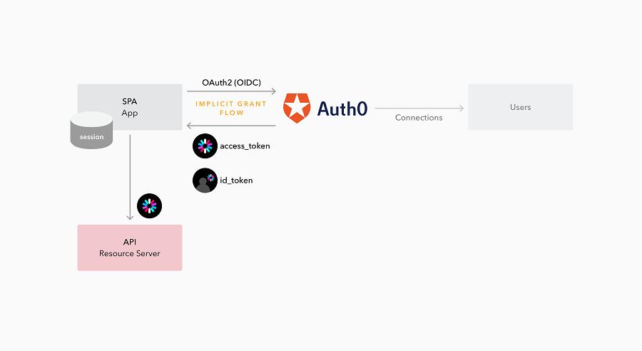 SPA + API Flow