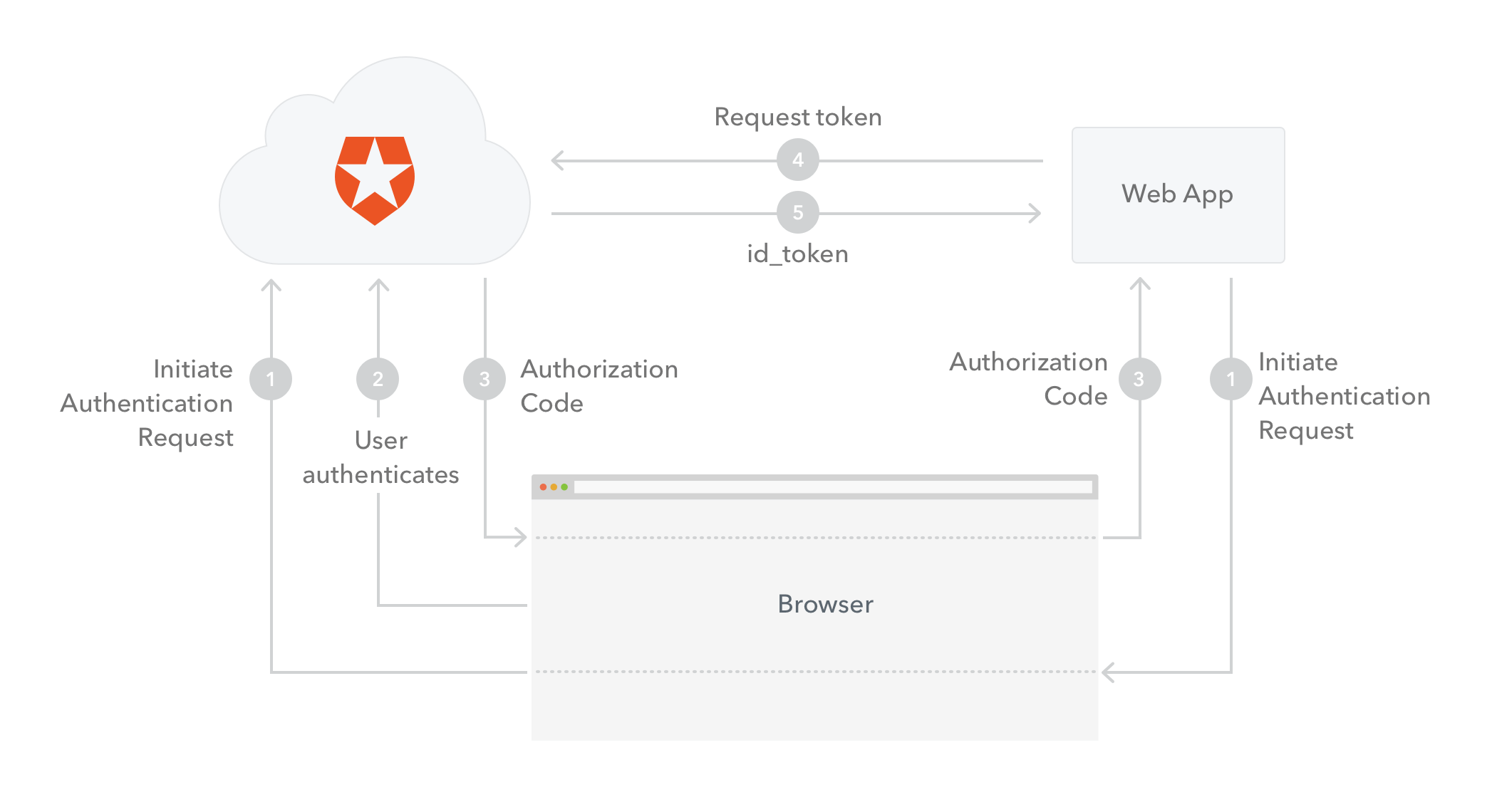 Diagram of the Authorization Code Flow