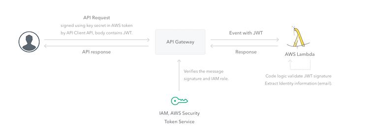 AWS Identity Flow