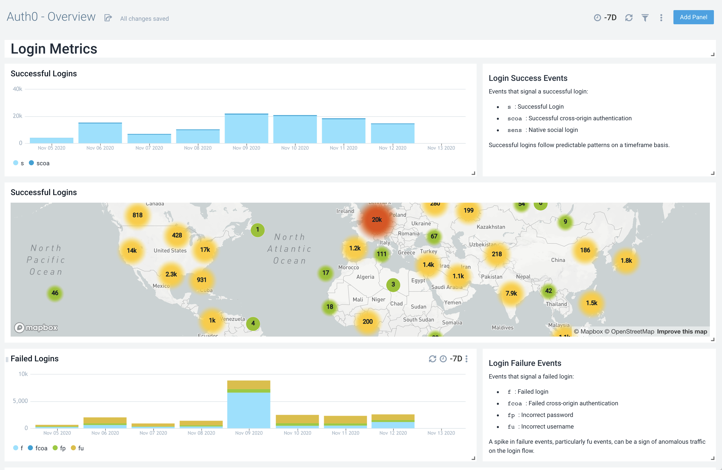 Stay on top of your user activity