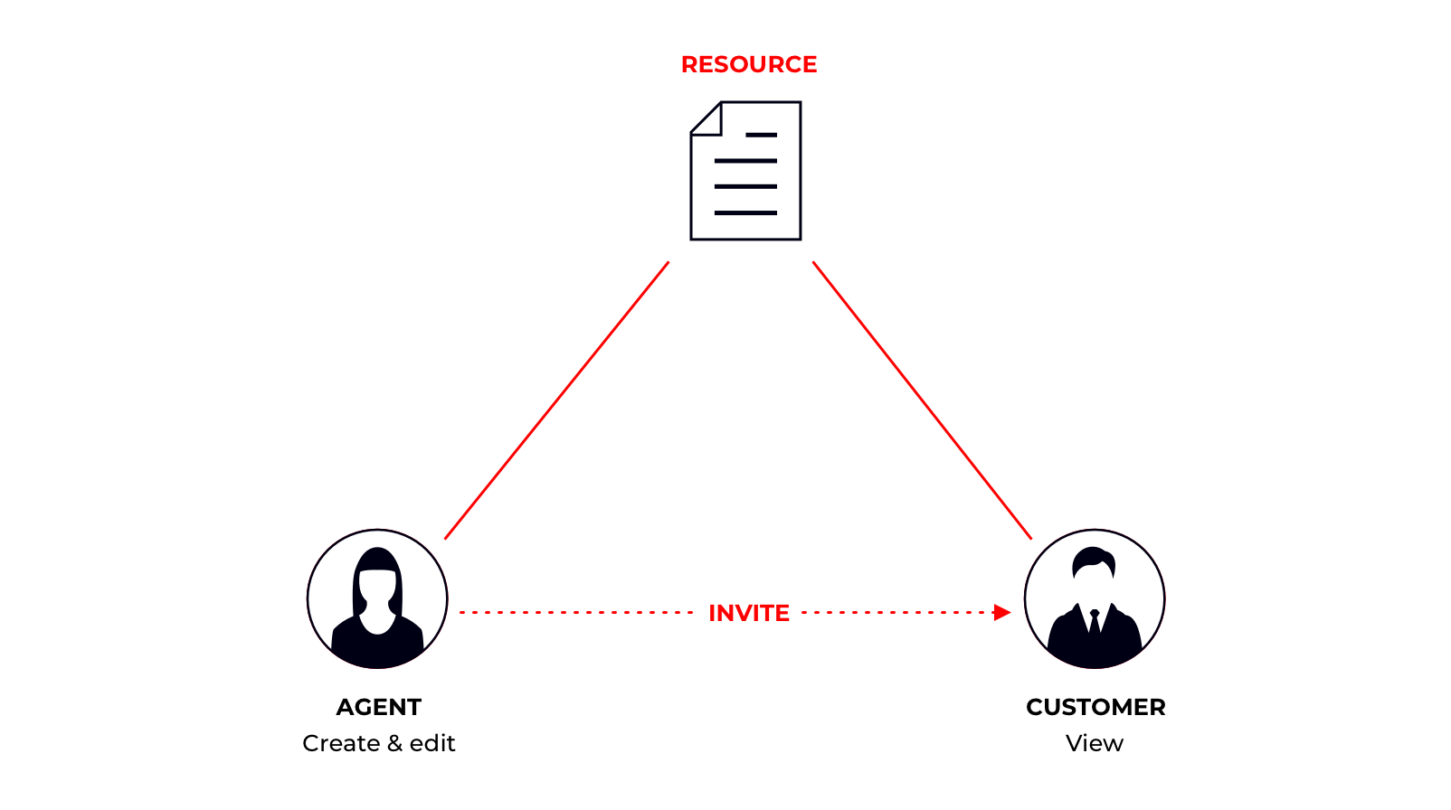 Relationship-based access control
