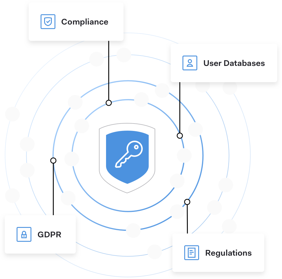 Meet Customers' Compliance Requirements While Ensuring User Data Security & Privacy