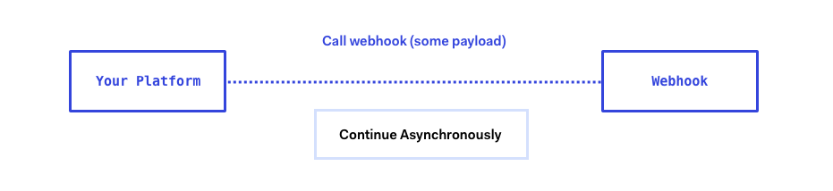 Webhook Diagram