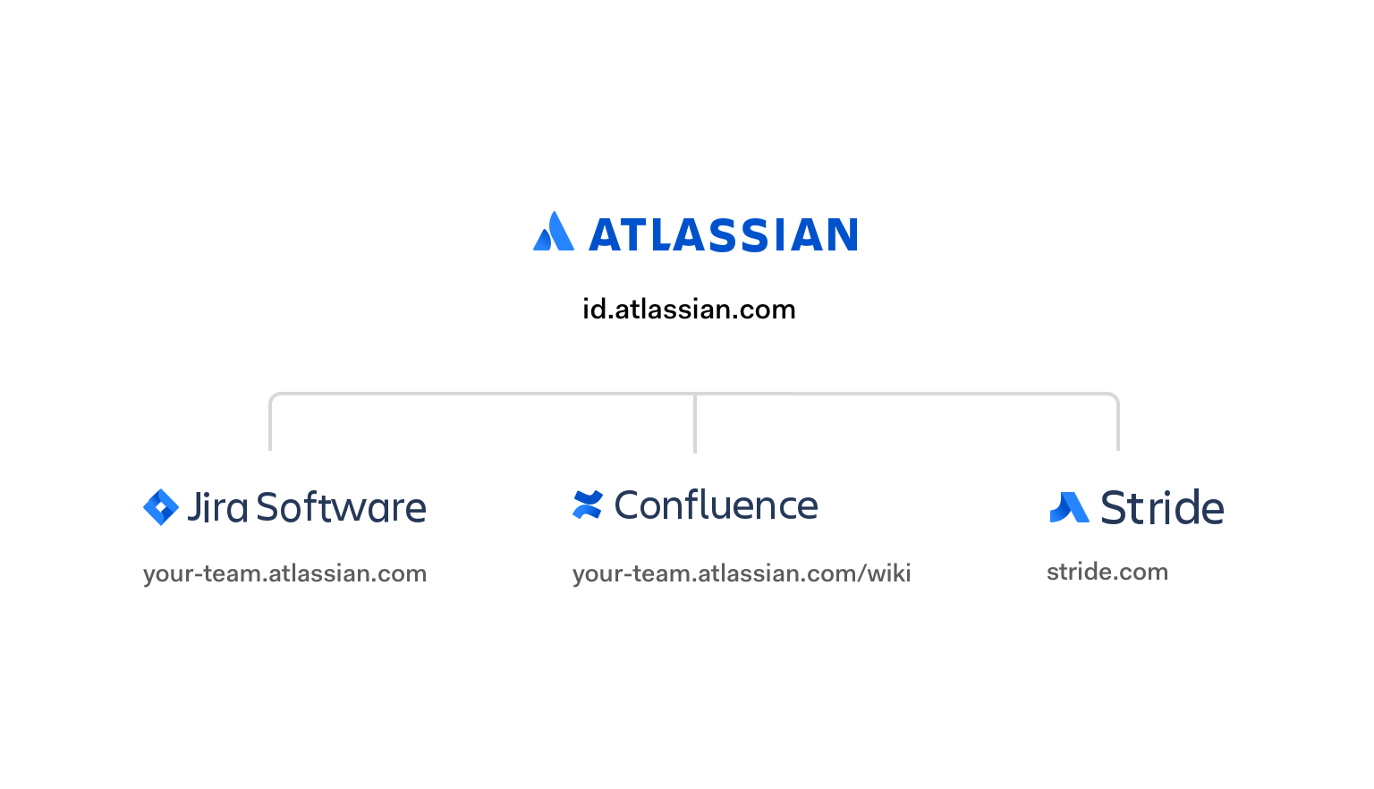 Atlassian central authorization provider