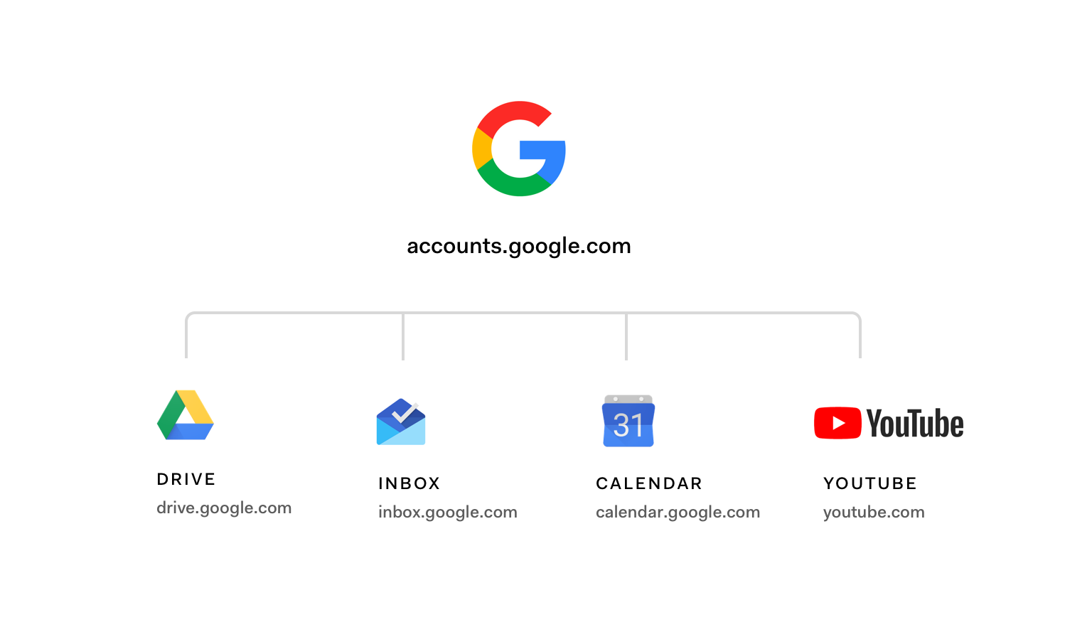 Google central authorization server